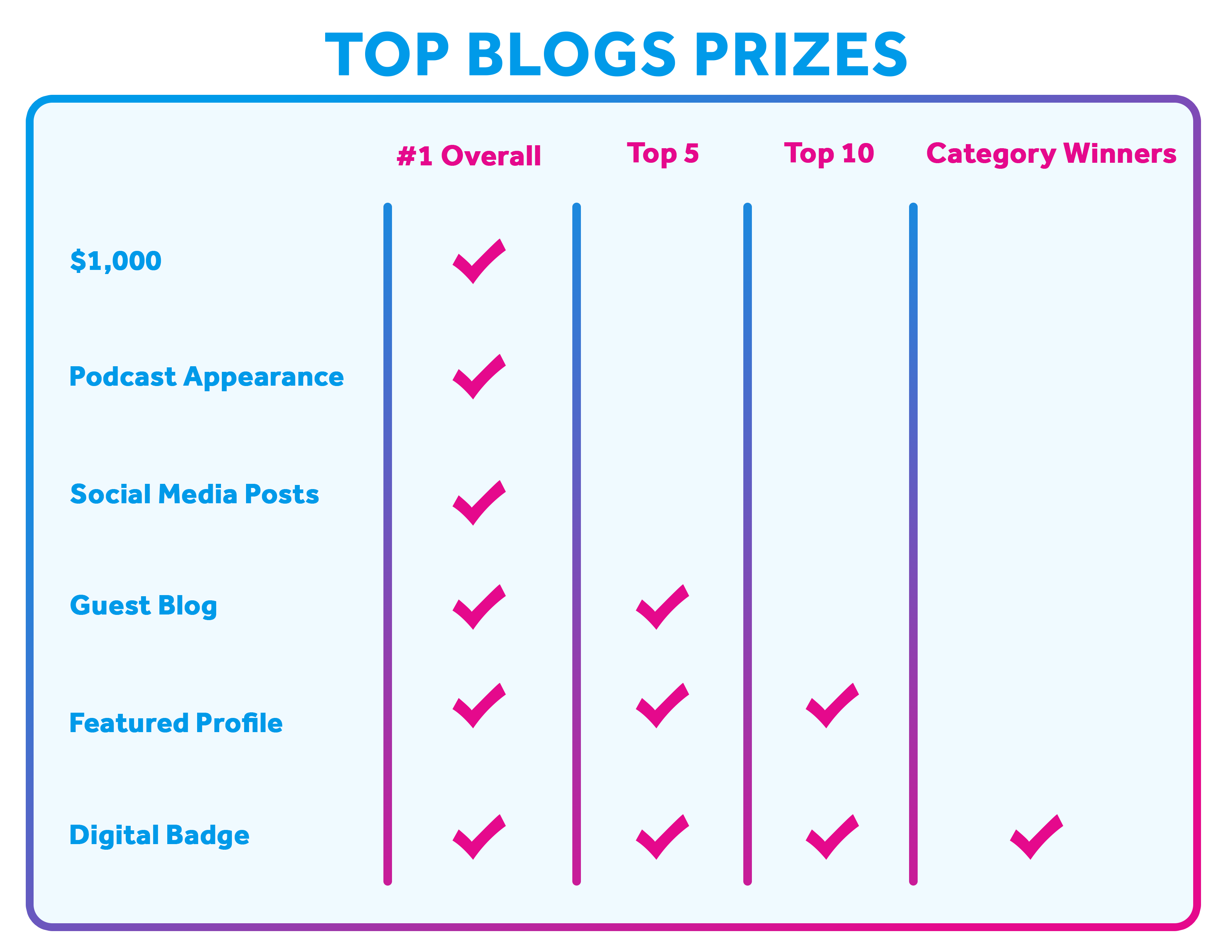 Top Blogs Prizes